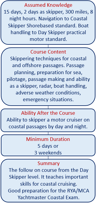 Coastal skipper practical