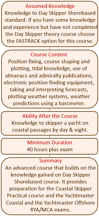 Coastal skipper / yachtmaster shorebased