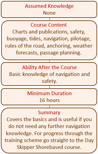 Sail intermediate courses