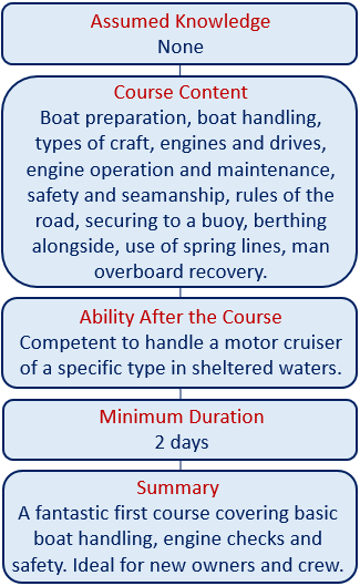 Motor helsmans course
