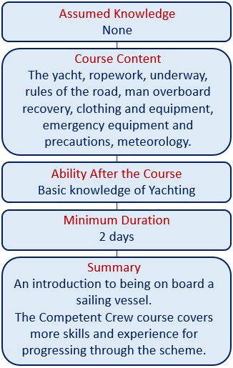 Sail beginers courses